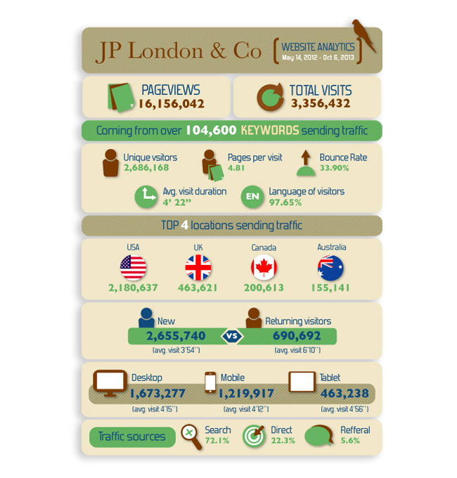 JP London & Co infographic